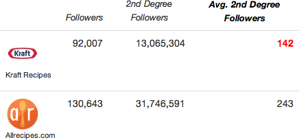 Second-Degree Follower Metrics